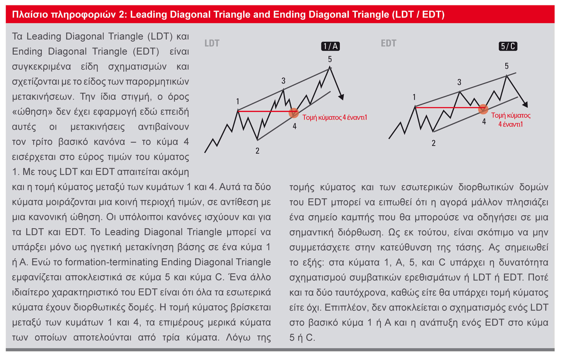 leading-ending-diagonal-triangle